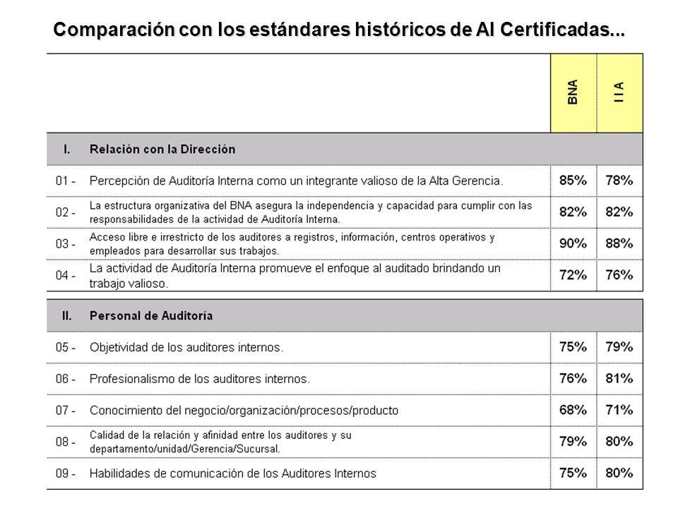Comparación con los estándares históricos de AI Certificadas...