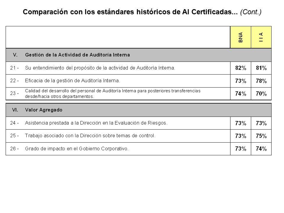 Comparación con los estándares históricos de AI Certificadas... (Cont.)