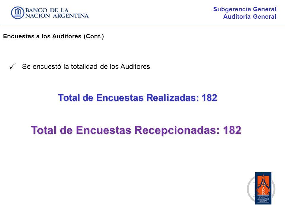 Total de Encuestas Recepcionadas: 182