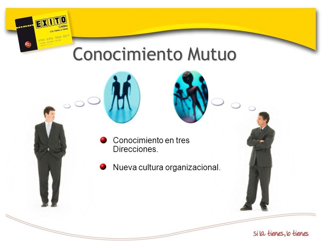 Conocimiento Mutuo Conocimiento en tres Direcciones.