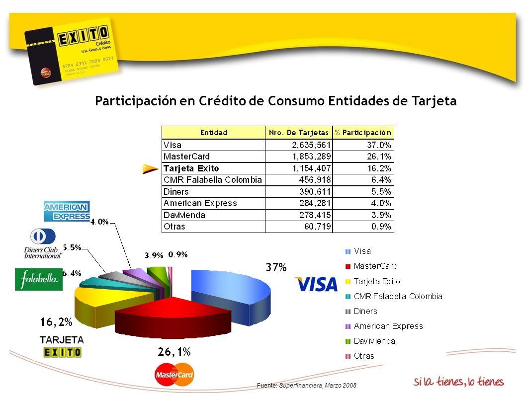 Participación en Crédito de Consumo Entidades de Tarjeta