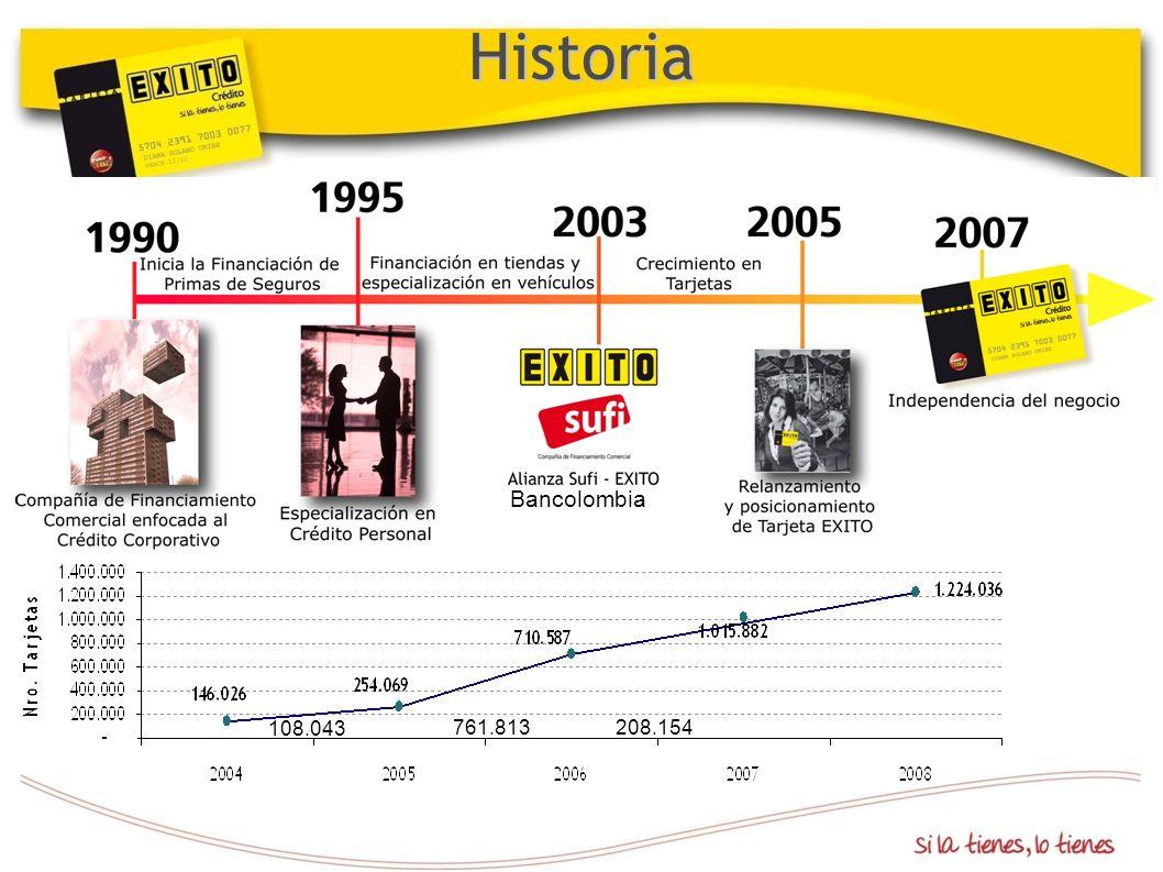 Historia Bancolombia 108.043 761.813 208.154