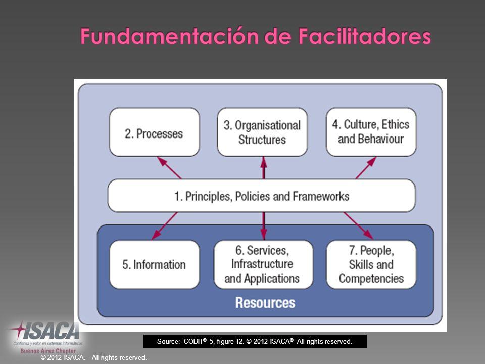 Fundamentación de Facilitadores