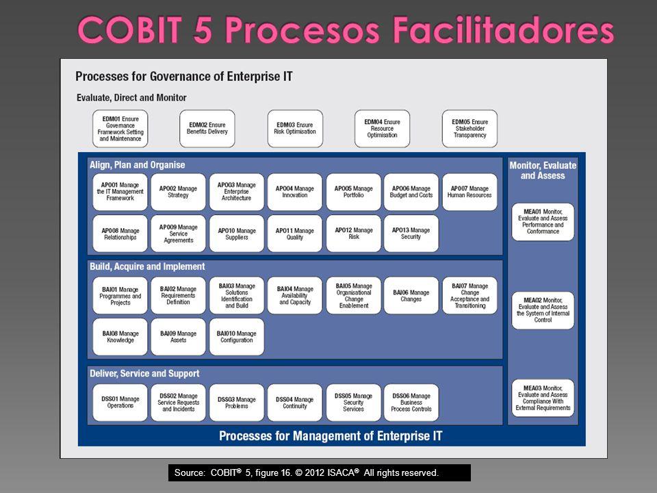 COBIT 5 Procesos Facilitadores