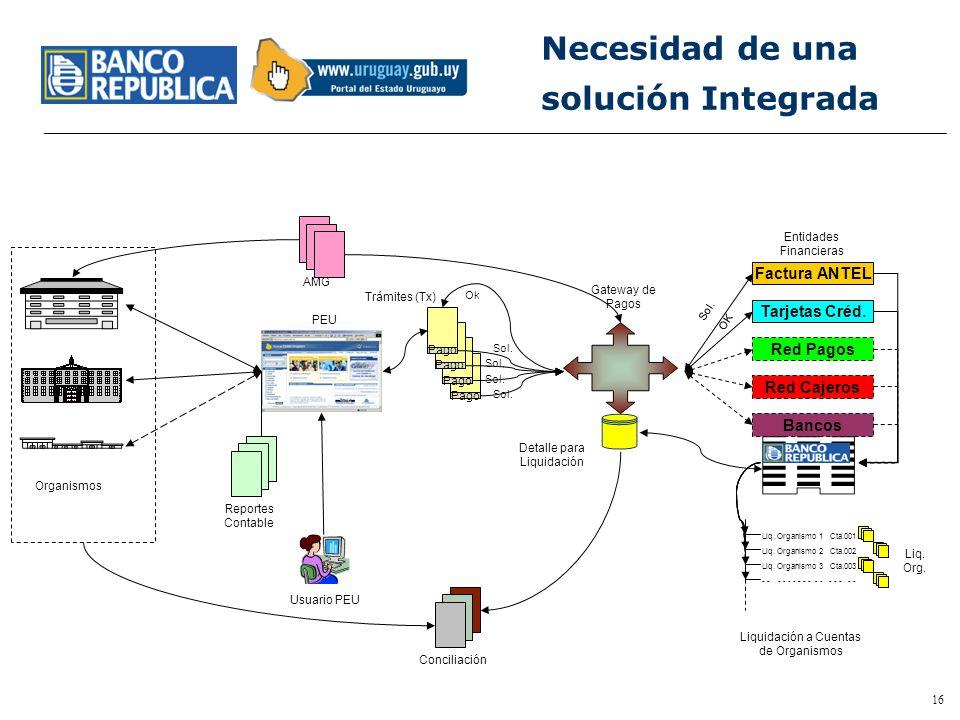 Necesidad de una solución Integrada Factura ANTEL Tarjetas Créd.