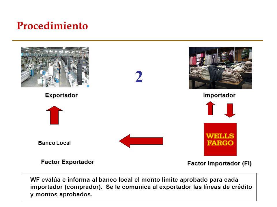 Factor Importador (FI)