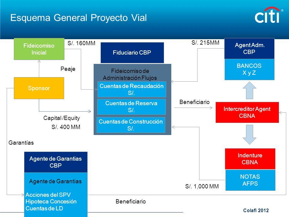Esquema General Proyecto Vial