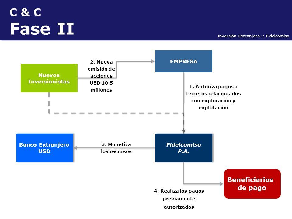 Fase II C & C Cambiarle los colores. Beneficiarios de pago EMPRESA