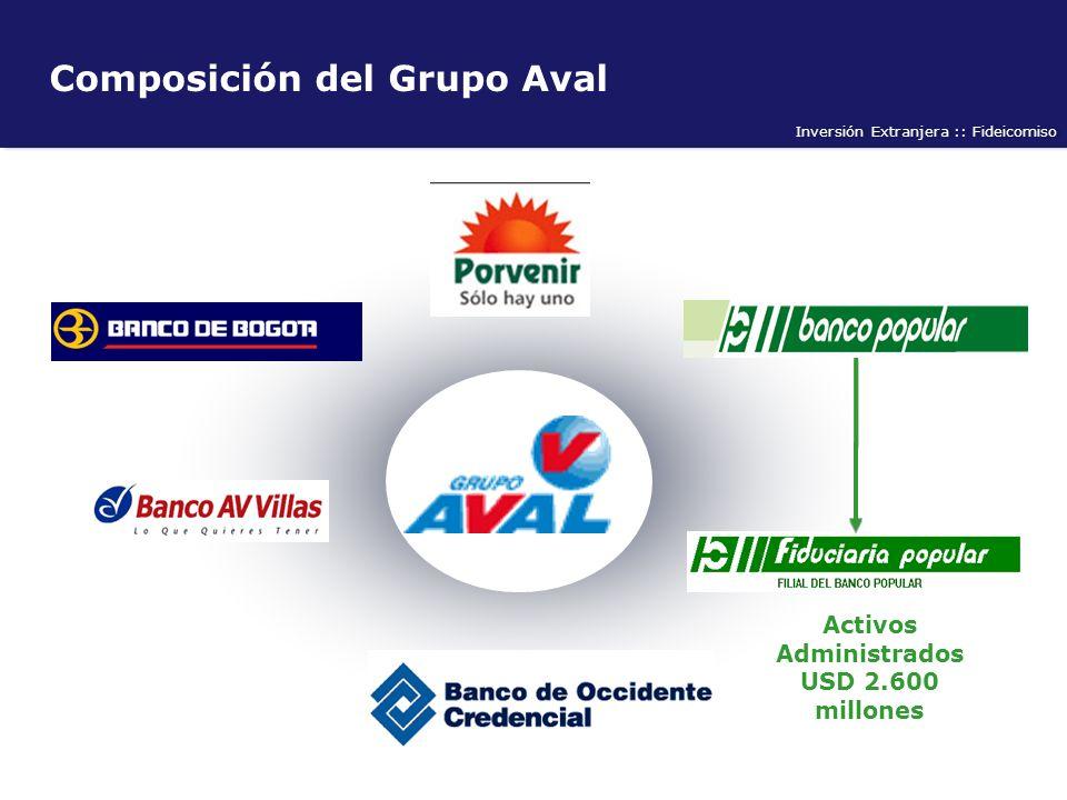 Composición del Grupo Aval Activos AdministradosUSD 2.600 millones