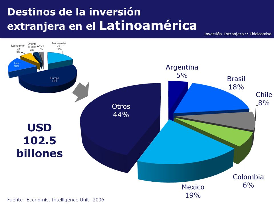 Fuente: Economist Intelligence Unit -2006