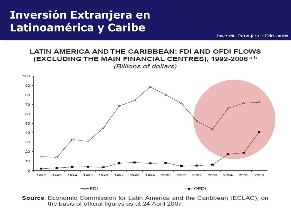 Inversión Extranjera en Latinoamérica y Caribe