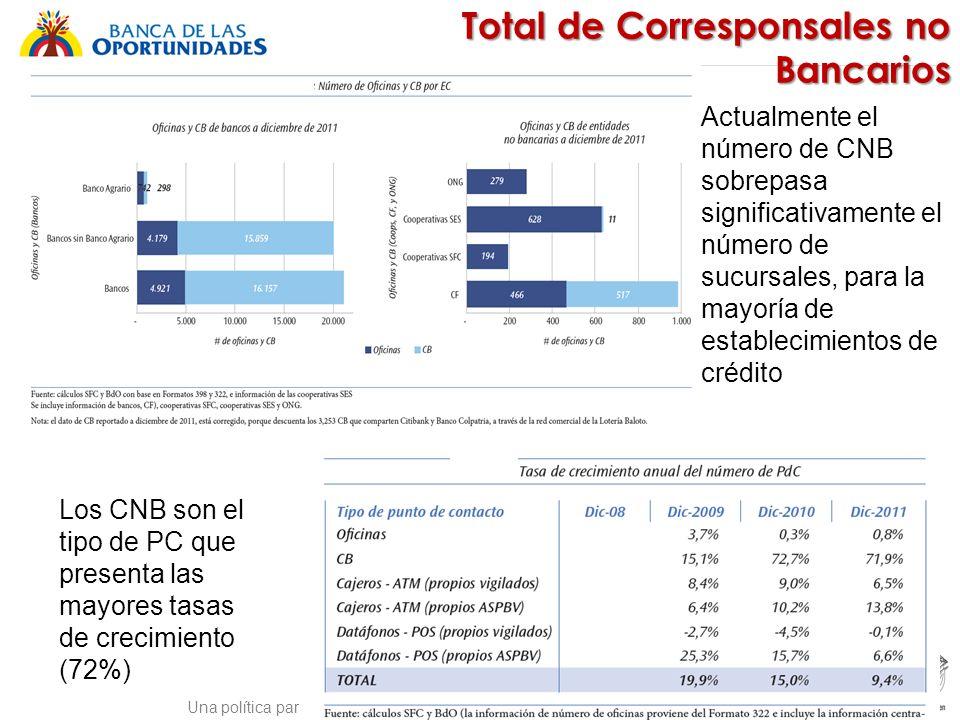 Total de Corresponsales no Bancarios