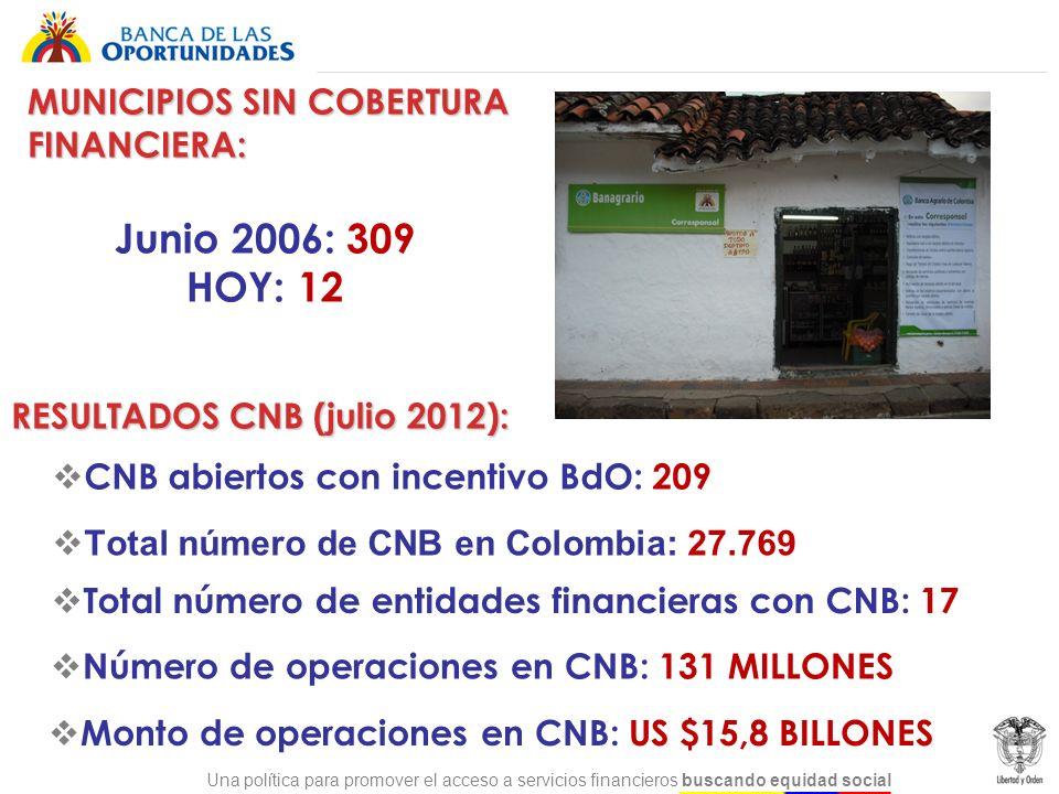 Total número de CNB en Colombia: 27.769
