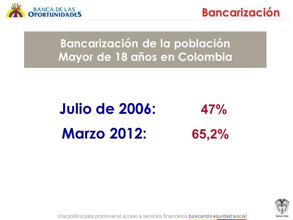 Bancarización de la población Mayor de 18 años en Colombia