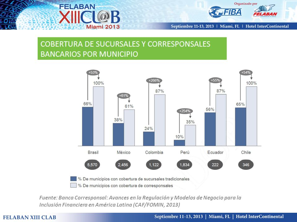 Fuente: Banca Corresponsal: Avances en la Regulación y Modelos de Negocio para la Inclusión Financiera en América Latina (CAF/FOMIN, 2013)