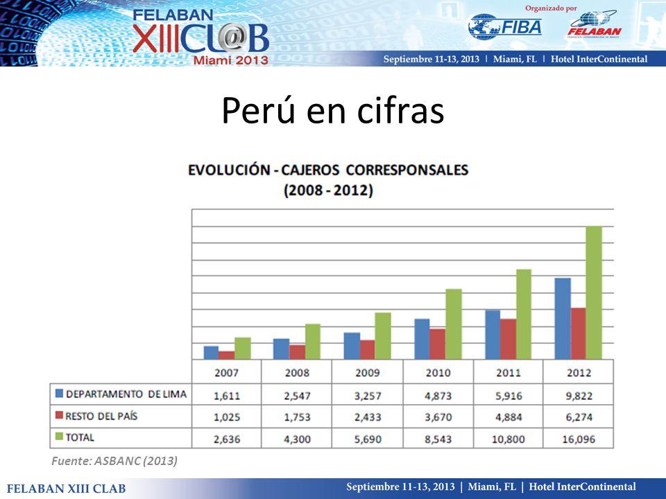 Perú en cifras Fuente: ASBANC (2013)