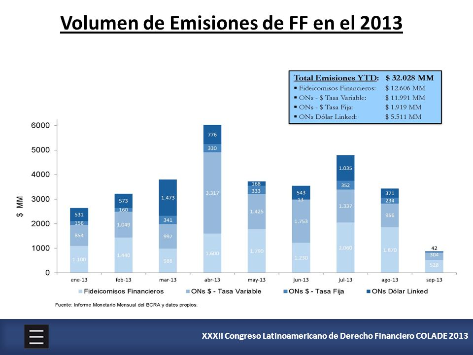 Volumen de Emisiones de FF en el 2013