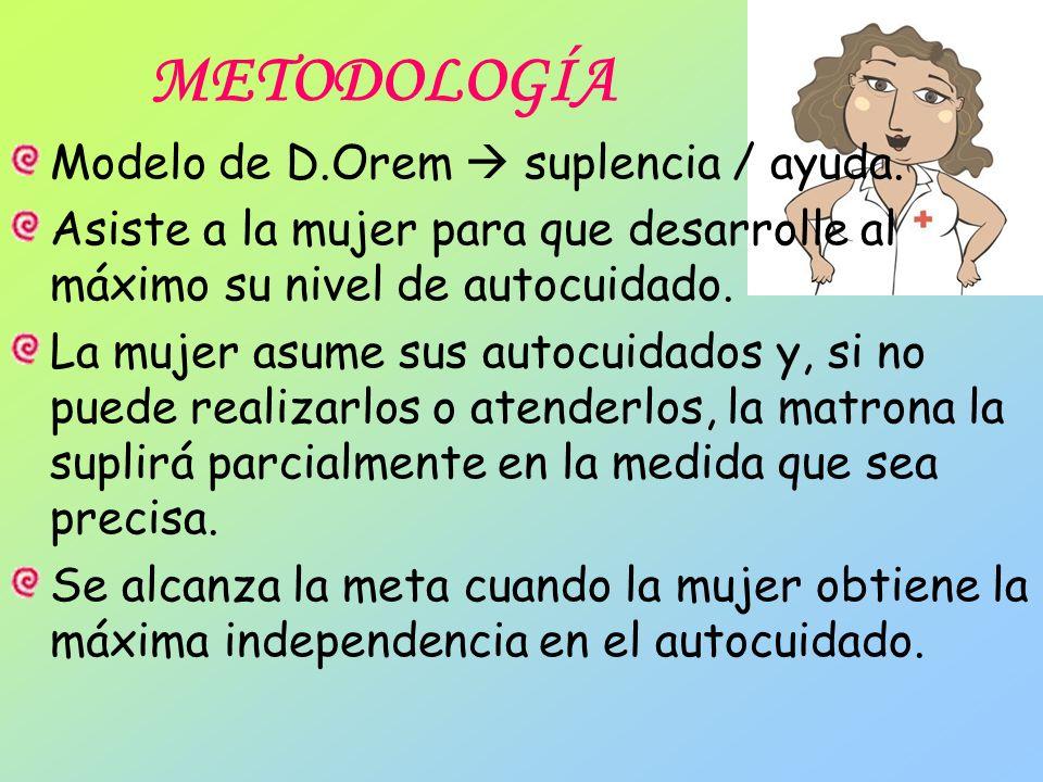 METODOLOGÍA Modelo de D.Orem  suplencia / ayuda.