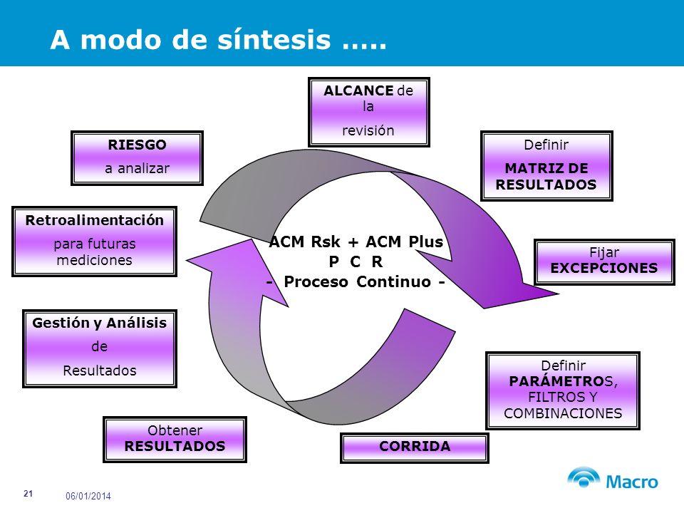 A modo de síntesis ….. ACM Rsk + ACM Plus P C R - Proceso Continuo -