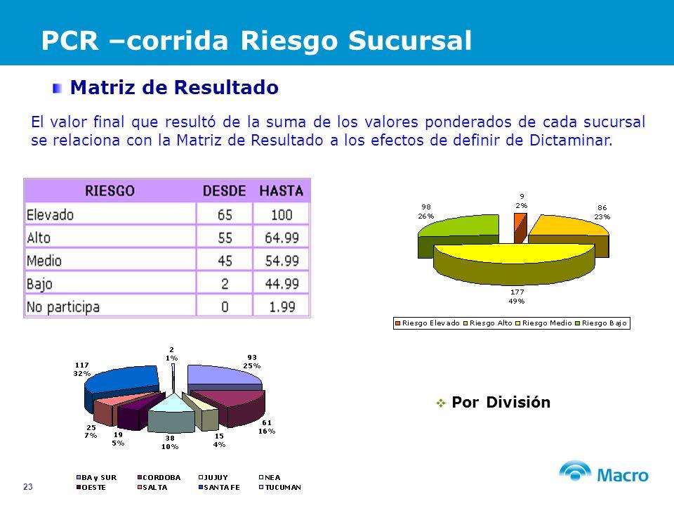 PCR –corrida Riesgo Sucursal