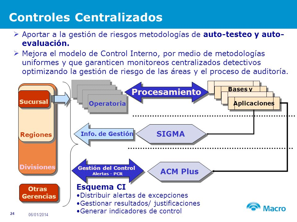 Controles Centralizados