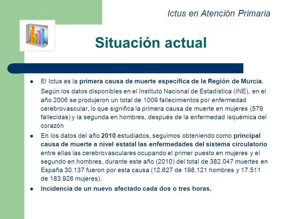 Situación actual Ictus en Atención Primaria