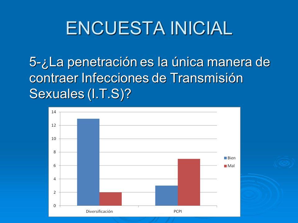 ENCUESTA INICIAL 5-¿La penetración es la única manera de contraer Infecciones de Transmisión Sexuales (I.T.S)
