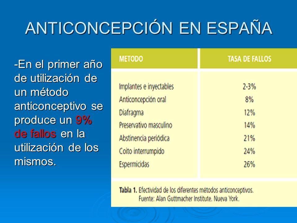 ANTICONCEPCIÓN EN ESPAÑA