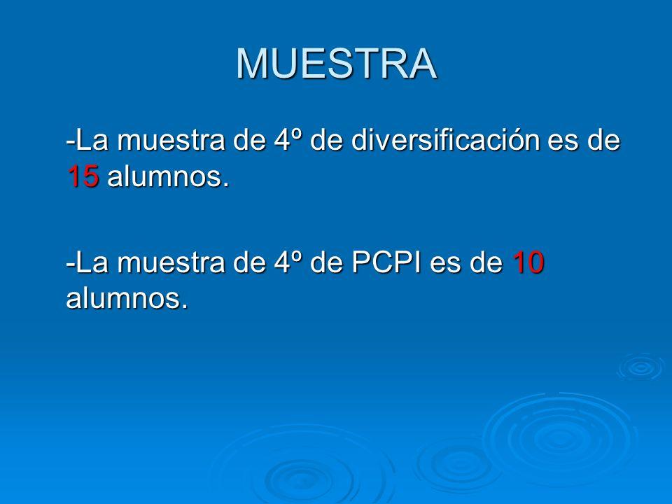 MUESTRA -La muestra de 4º de diversificación es de 15 alumnos.
