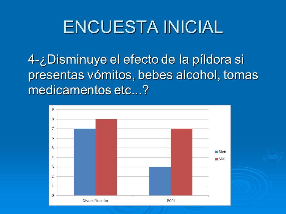 ENCUESTA INICIAL 4-¿Disminuye el efecto de la píldora si presentas vómitos, bebes alcohol, tomas medicamentos etc...