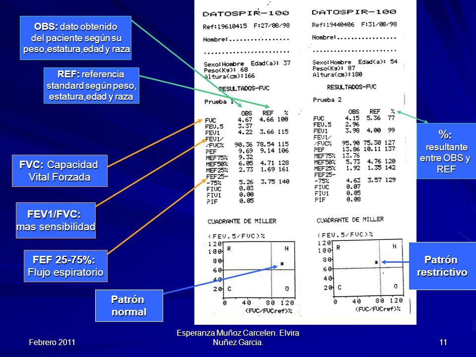 %: FVC: Capacidad Vital Forzada FEV1/FVC: mas sensibilidad Patrón