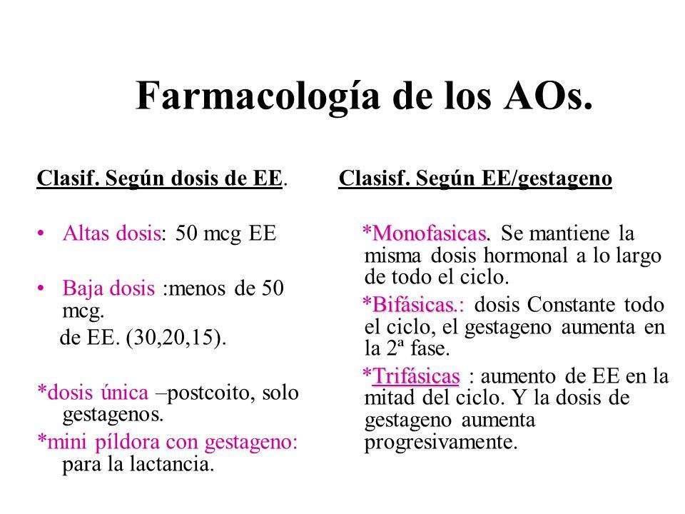 Farmacología de los AOs.