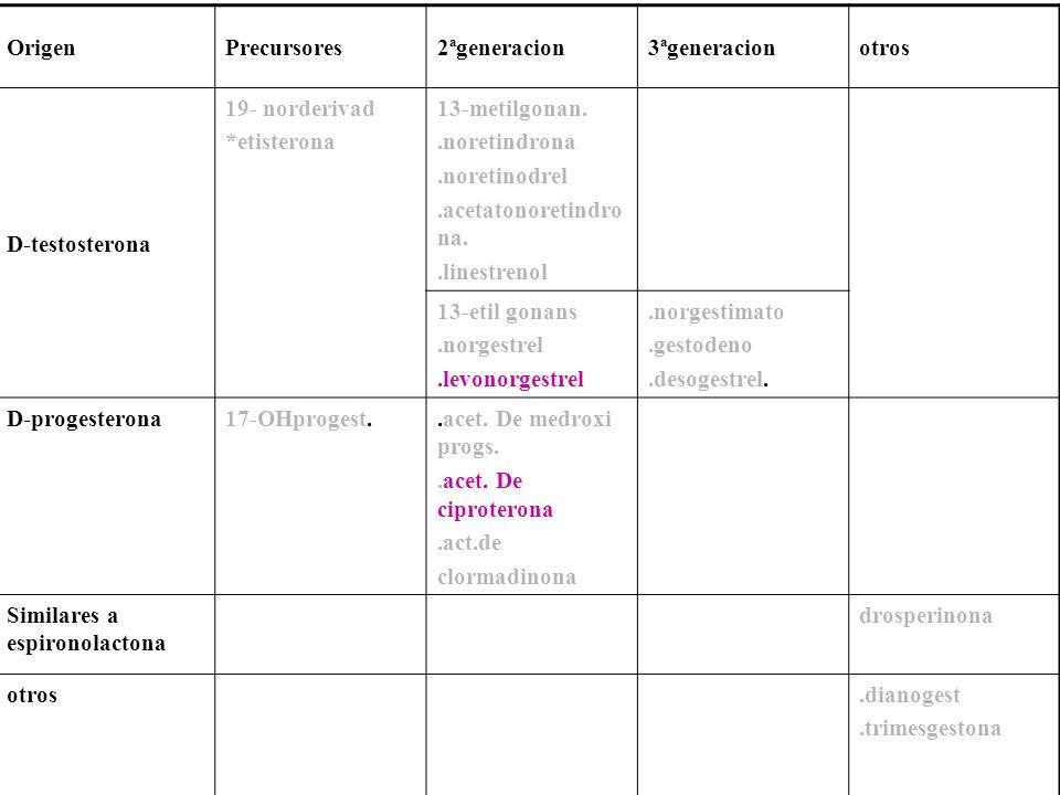 Origen Precursores. 2ªgeneracion. 3ªgeneracion. otros. D-testosterona. 19- norderivad. *etisterona.