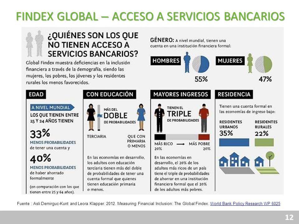 FINDEX GLOBAL – ACCESO A SERVICIOS BANCARIOS