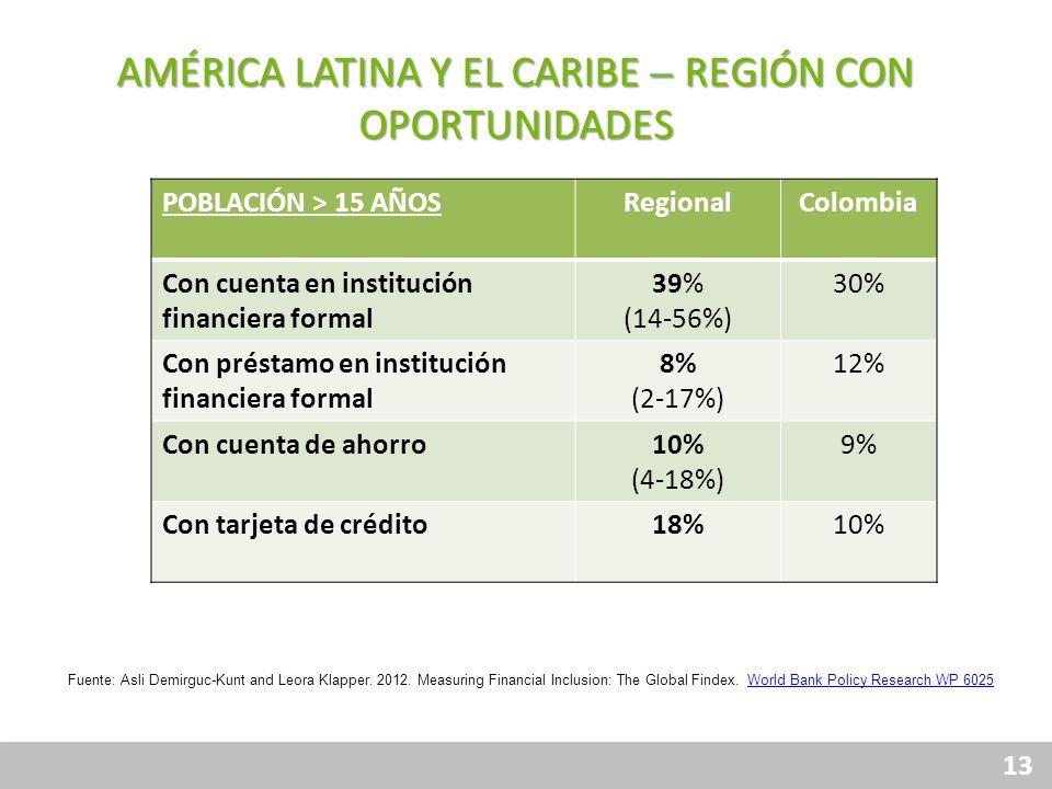 AMÉRICA LATINA Y EL CARIBE – REGIÓN CON OPORTUNIDADES