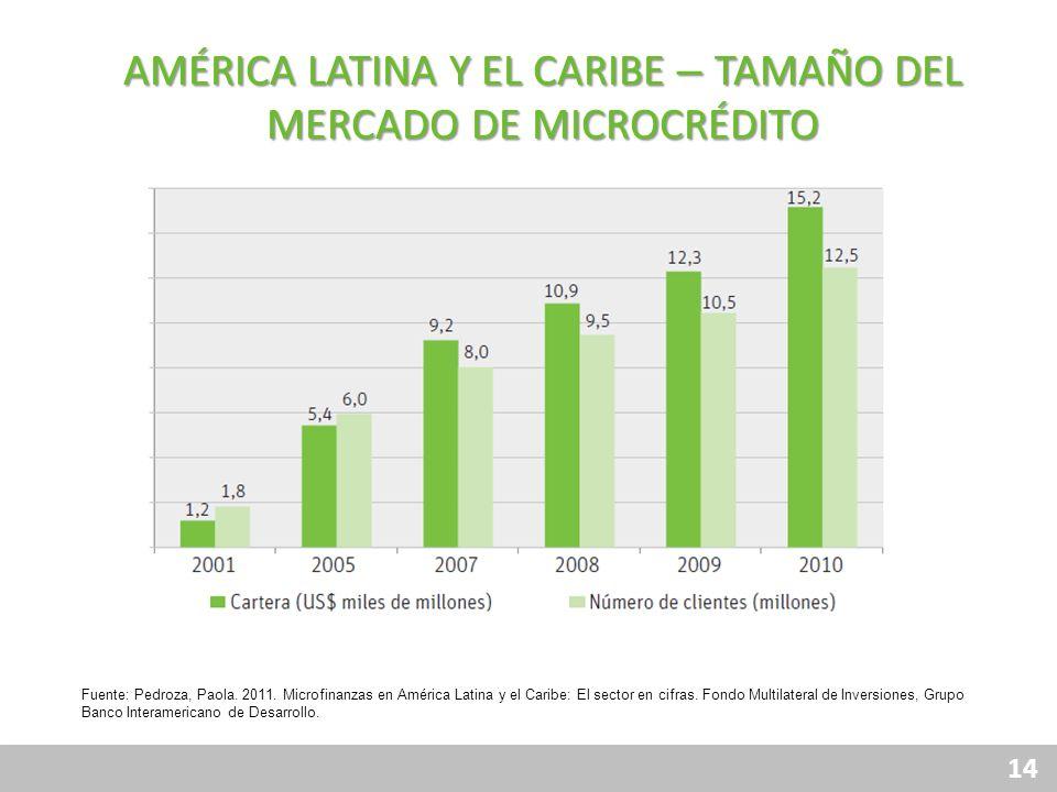 AMÉRICA LATINA Y EL CARIBE – TAMAÑO DEL MERCADO DE MICROCRÉDITO