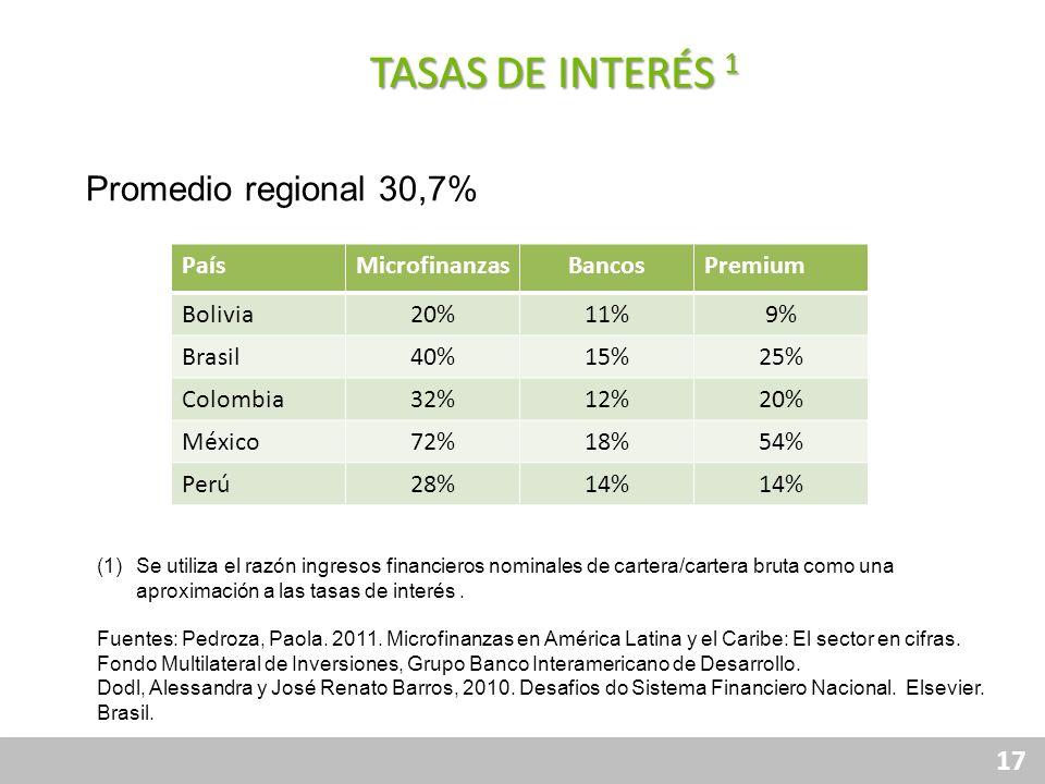 TASAS DE INTERÉS 1 Promedio regional 30,7% País Microfinanzas Bancos