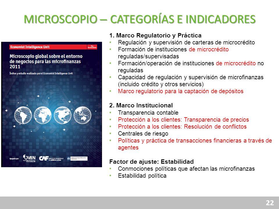 MICROSCOPIO – CATEGORÍAS E INDICADORES