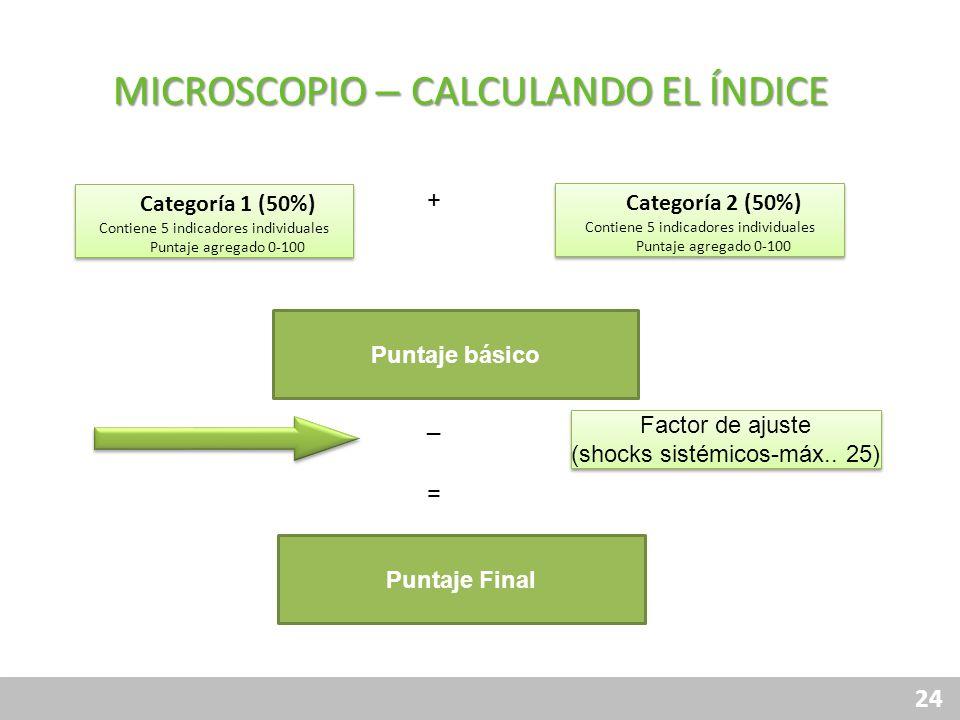MICROSCOPIO – CALCULANDO EL ÍNDICE