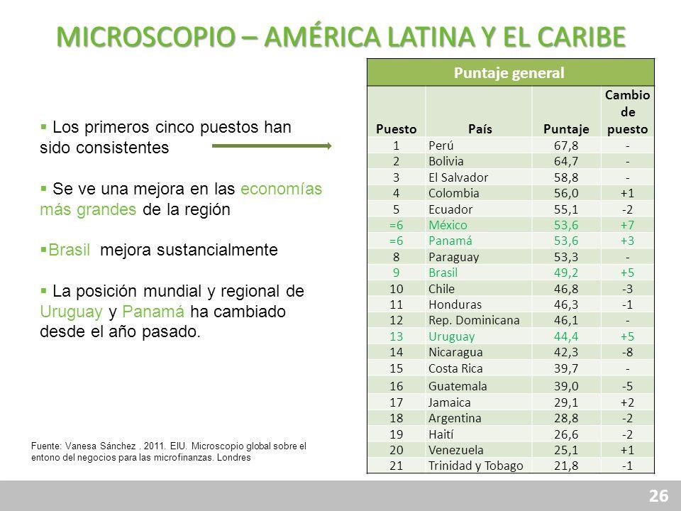 MICROSCOPIO – AMÉRICA LATINA Y EL CARIBE