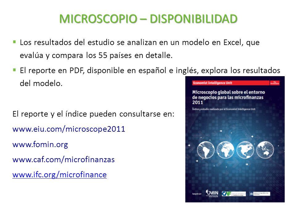 MICROSCOPIO – DISPONIBILIDAD