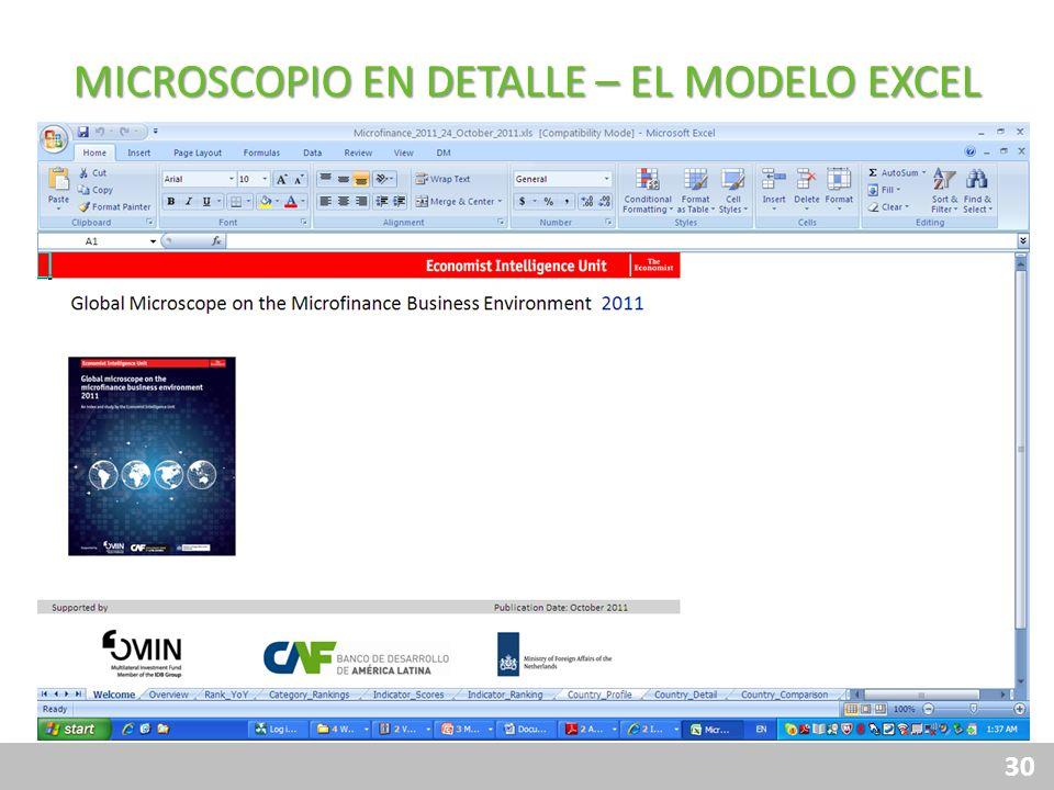 MICROSCOPIO EN DETALLE – EL MODELO EXCEL