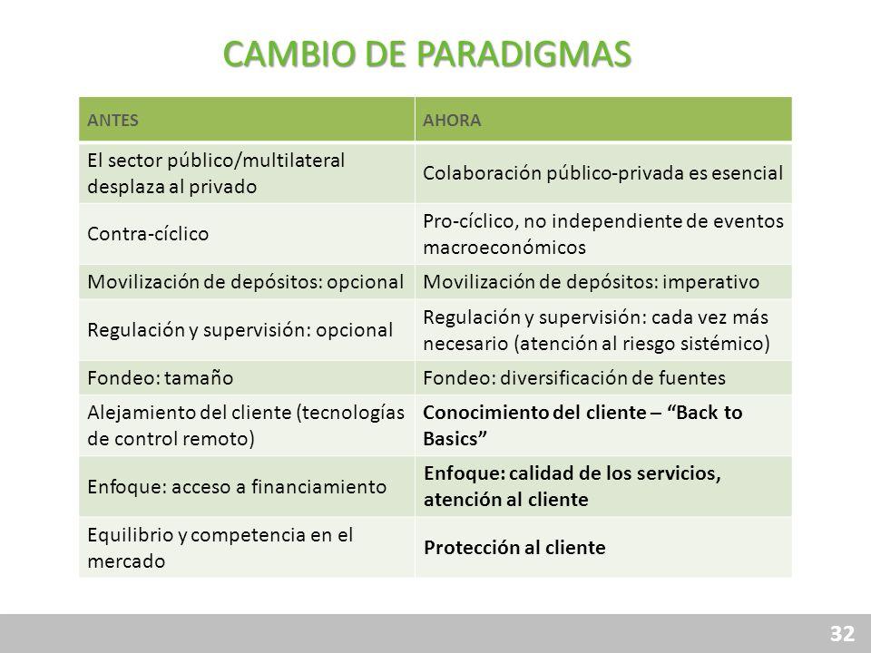 CAMBIO DE PARADIGMASANTES. AHORA. El sector público/multilateral desplaza al privado. Colaboración público-privada es esencial.