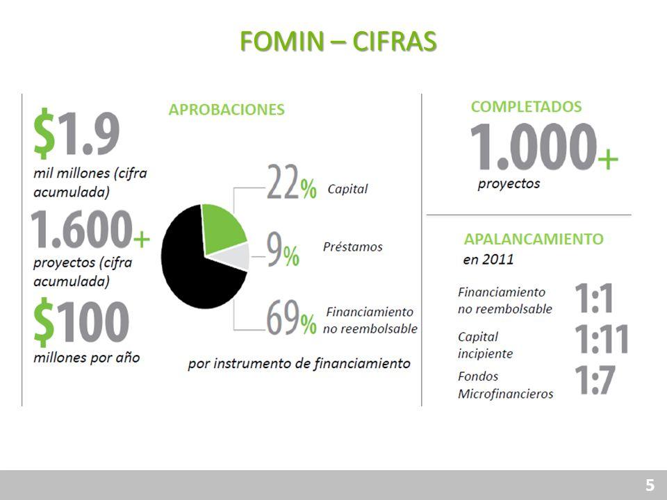FOMIN – CIFRAS Financiamiento Responsable Protección al Consumidor
