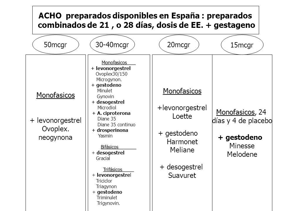 ACHO preparados disponibles en España : preparados
