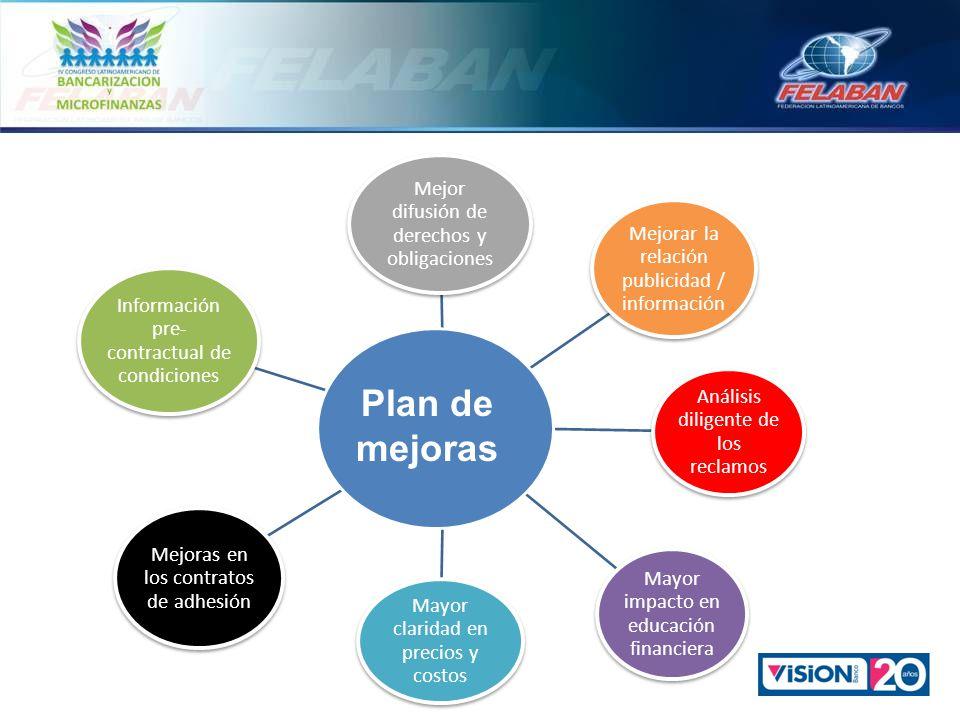Plan de mejoras Mejor difusión de derechos y obligaciones