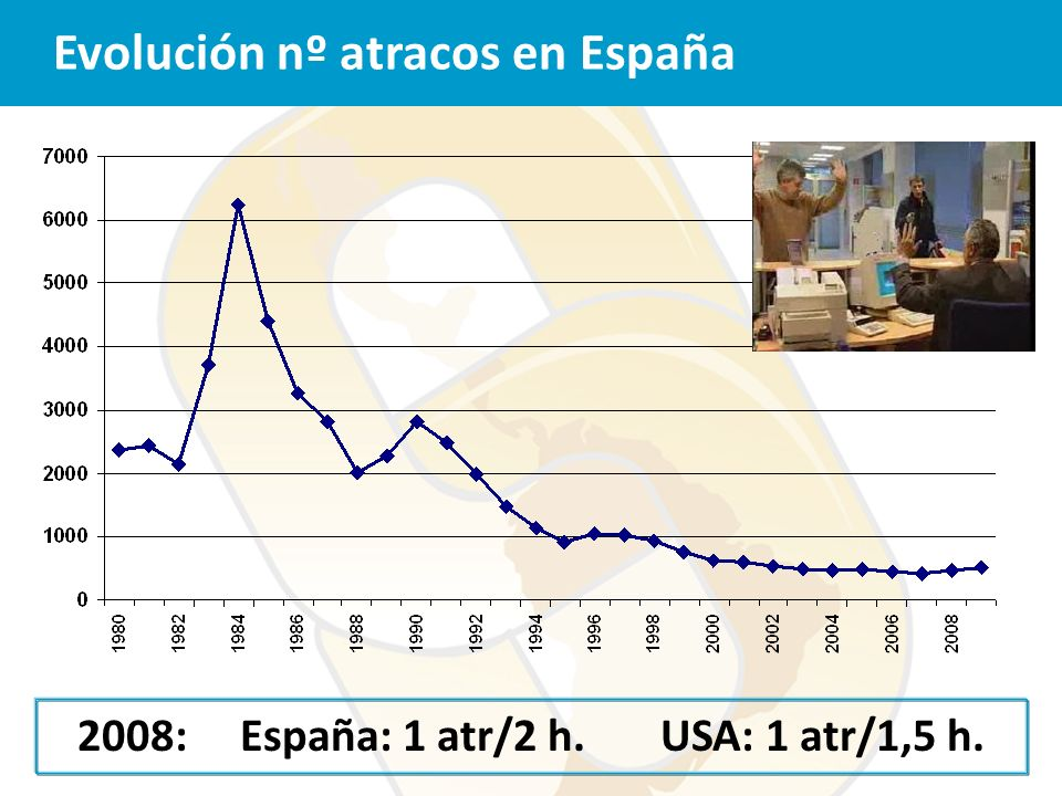 2008: España: 1 atr/2 h. USA: 1 atr/1,5 h.