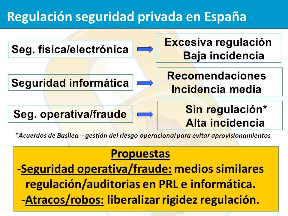 Regulación seguridad privada en España