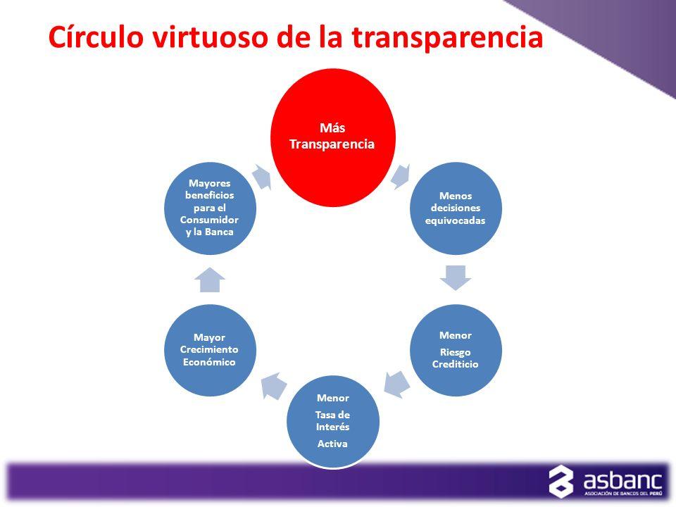 Círculo virtuoso de la transparencia