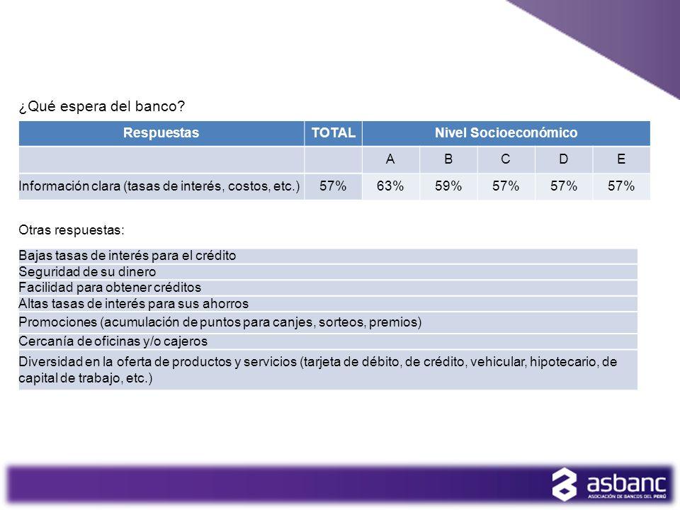 ¿Qué espera del banco Respuestas TOTAL Nivel Socioeconómico A B C D E